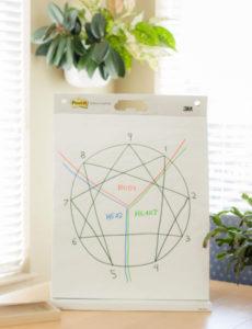 Enneagram-chart-Creative-Types
